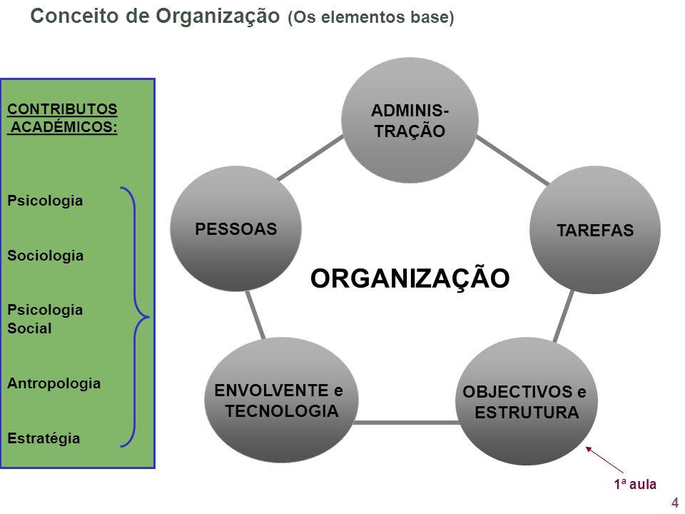 4 ORGANIZAÇÃO ADMINIS- TRAÇÃO OBJECTIVOS e ESTRUTURA TAREFAS ENVOLVENTE e TECNOLOGIA PESSOAS Conceito de Organização (Os elementos base) 1ª aula CONTR