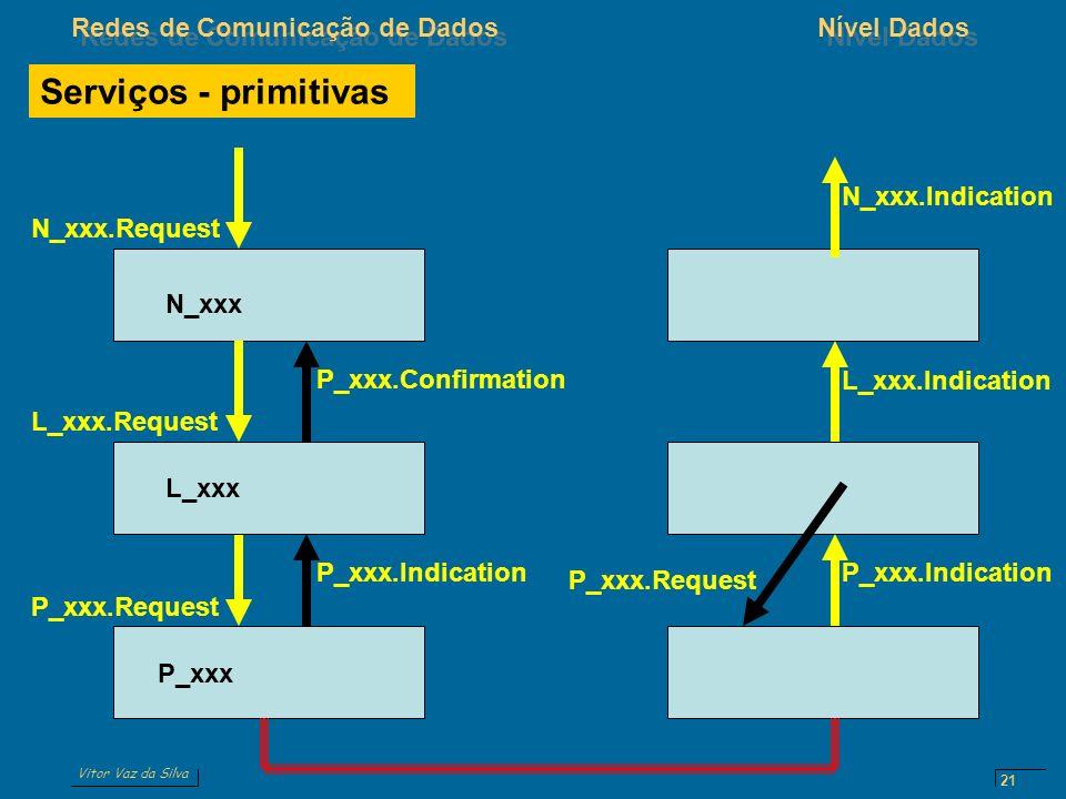 Vitor Vaz da Silva Redes de Comunicação de DadosNível Dados 21 N_xxx L_xxx P_xxx P_xxx.Request L_xxx.Request P_xxx.Indication L_xxx.Indication N_xxx.R
