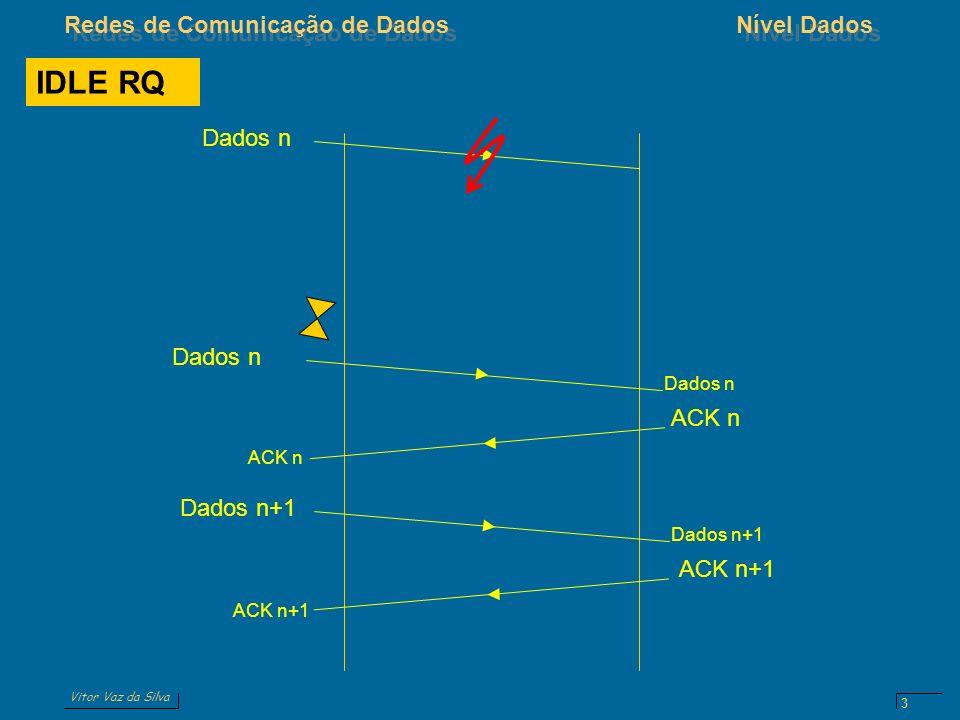Vitor Vaz da Silva Redes de Comunicação de DadosNível Dados 3 IDLE RQ Dados n ACK n Dados n Dados n+1 ACK n+1