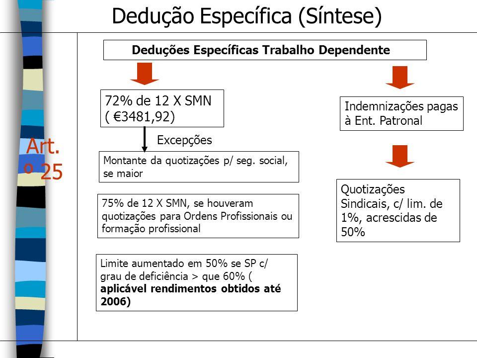 Dedução Específica (Síntese) Art. º 25 Deduções Específicas Trabalho Dependente 72% de 12 X SMN ( 3481,92) Excepções Montante da quotizações p/ seg. s