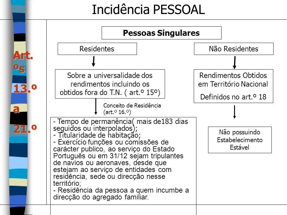 Incidência PESSOAL Pessoas Singulares ResidentesNão Residentes Sobre a universalidade dos rendimentos incluindo os obtidos fora do T.N. ( art.º 15º) R