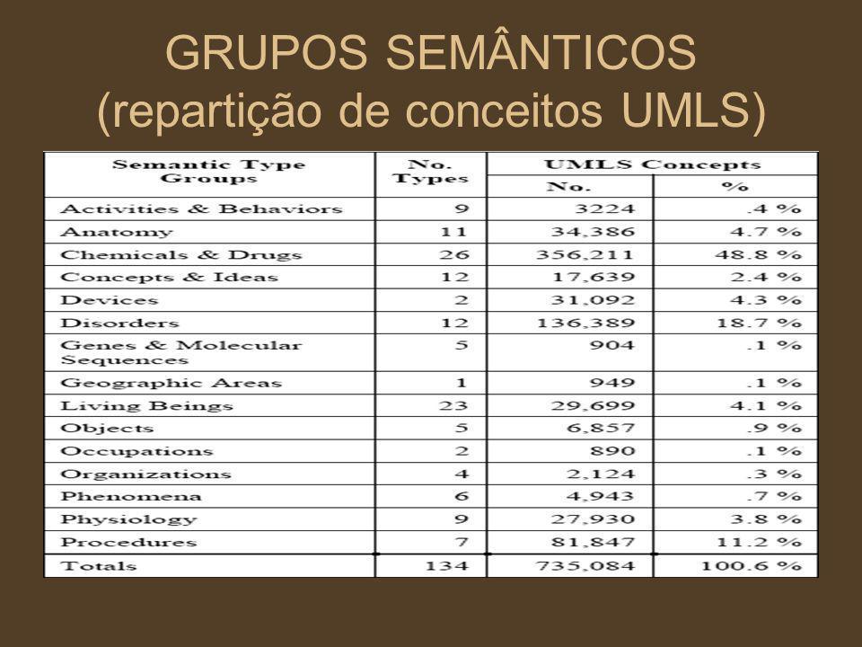 GRUPOS SEMÂNTICOS (repartição de conceitos UMLS)