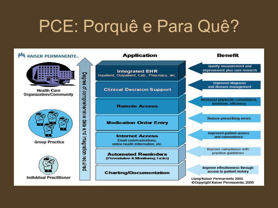 PCE: Porquê e Para Quê?