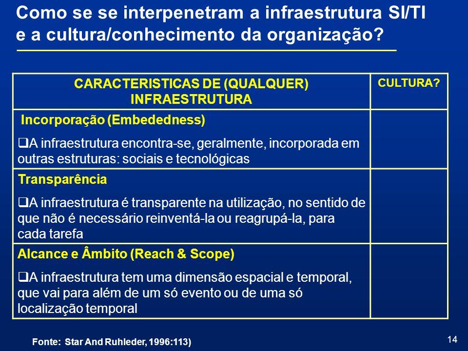 14 CARACTERISTICAS DE (QUALQUER) INFRAESTRUTURA CULTURA? Incorporação (Embededness) A infraestrutura encontra-se, geralmente, incorporada em outras es