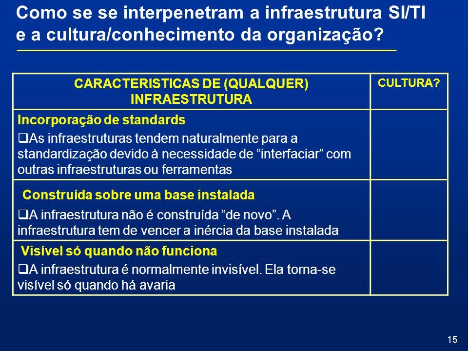 15 CARACTERISTICAS DE (QUALQUER) INFRAESTRUTURA CULTURA? Incorporação de standards As infraestruturas tendem naturalmente para a standardização devido