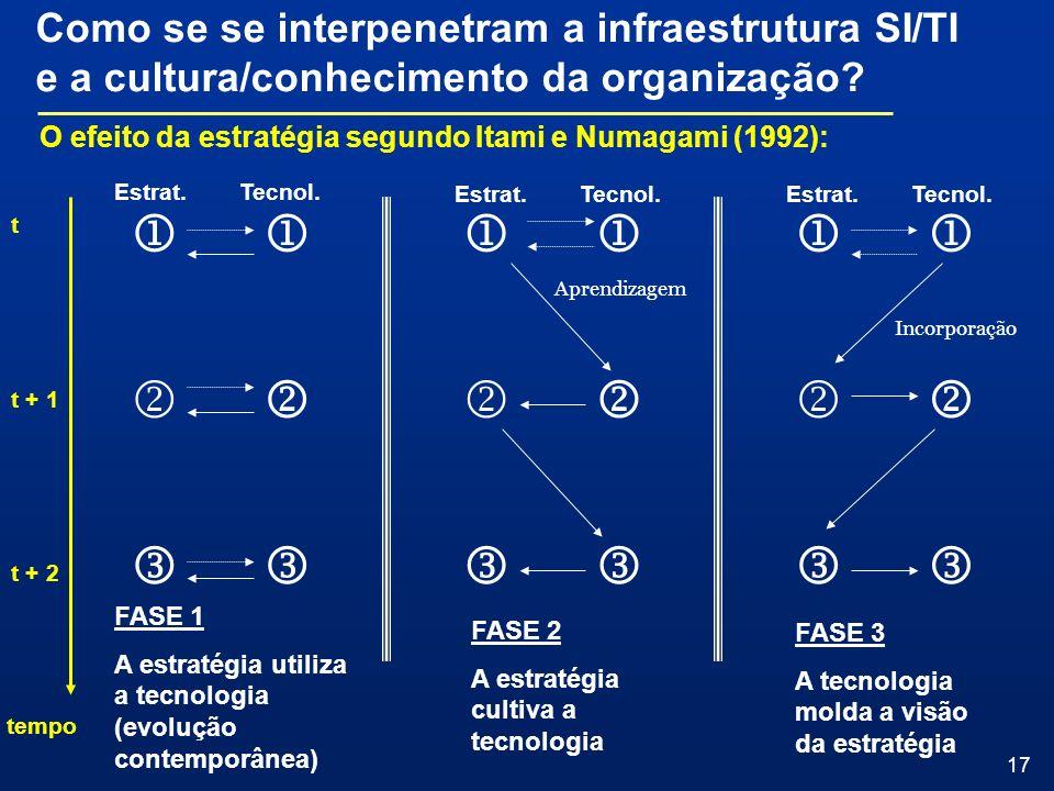 17 Como se se interpenetram a infraestrutura SI/TI e a cultura/conhecimento da organização? O efeito da estratégia segundo Itami e Numagami (1992): te