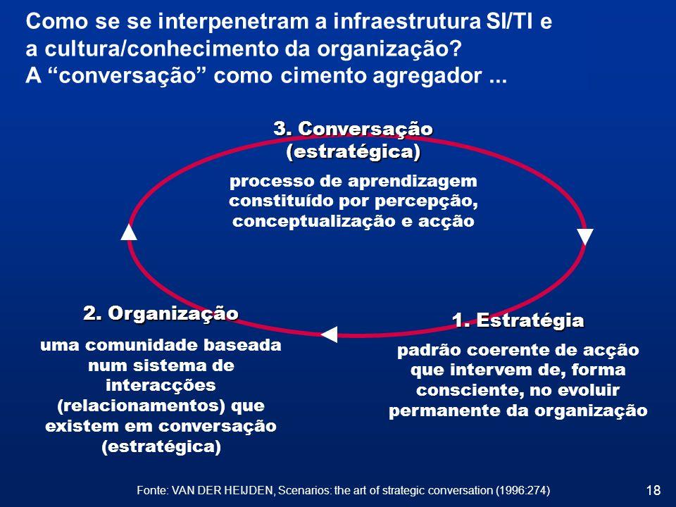 18 Como se se interpenetram a infraestrutura SI/TI e a cultura/conhecimento da organização? A conversação como cimento agregador... Fonte: VAN DER HEI