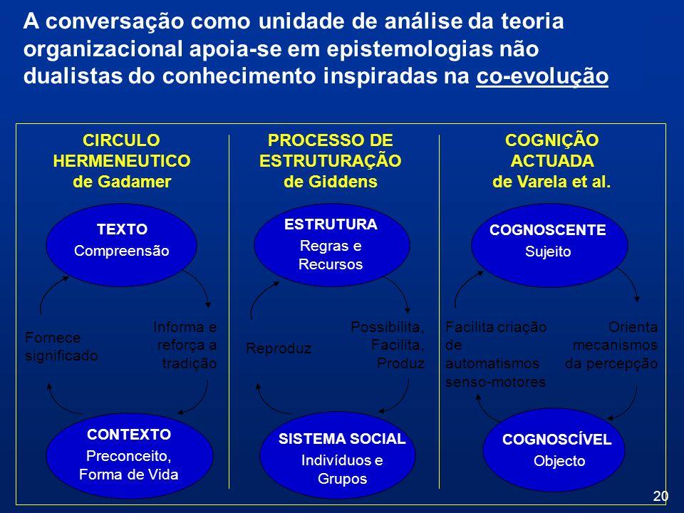 20 Informa e reforça a tradição Fornece significado Possibilita, Facilita, Produz Reproduz PROCESSO DE ESTRUTURAÇÃO de Giddens CIRCULO HERMENEUTICO de