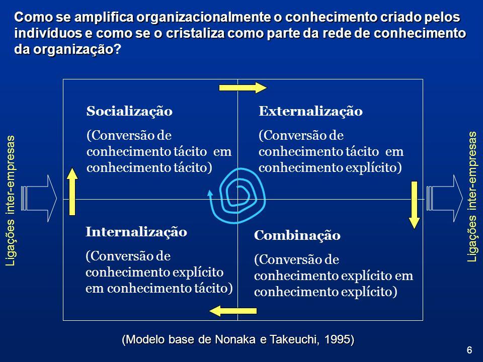 6 Como se amplifica organizacionalmente o conhecimento criado pelos indivíduos e como se o cristaliza como parte da rede de conhecimento da organizaçã
