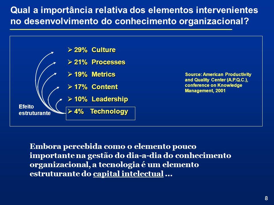 8 Qual a importância relativa dos elementos intervenientes no desenvolvimento do conhecimento organizacional? 29% Culture 29% Culture 21% Processes 21