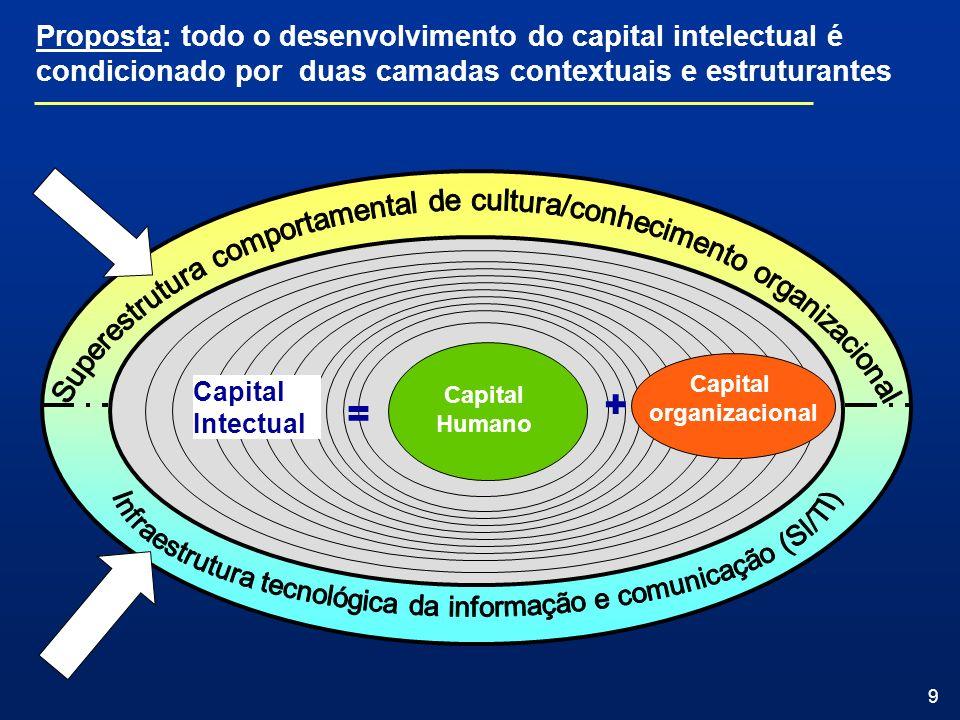 9 Proposta: todo o desenvolvimento do capital intelectual é condicionado por duas camadas contextuais e estruturantes Capital Humano Capital Intectual