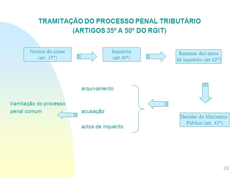 29 TRAMITAÇÃO DO PROCESSO PENAL TRIBUTÁRIO (ARTIGOS 35º A 50º DO RGIT) arquivamento tramitação do processo penal comumacusação actos de inquérito Notí
