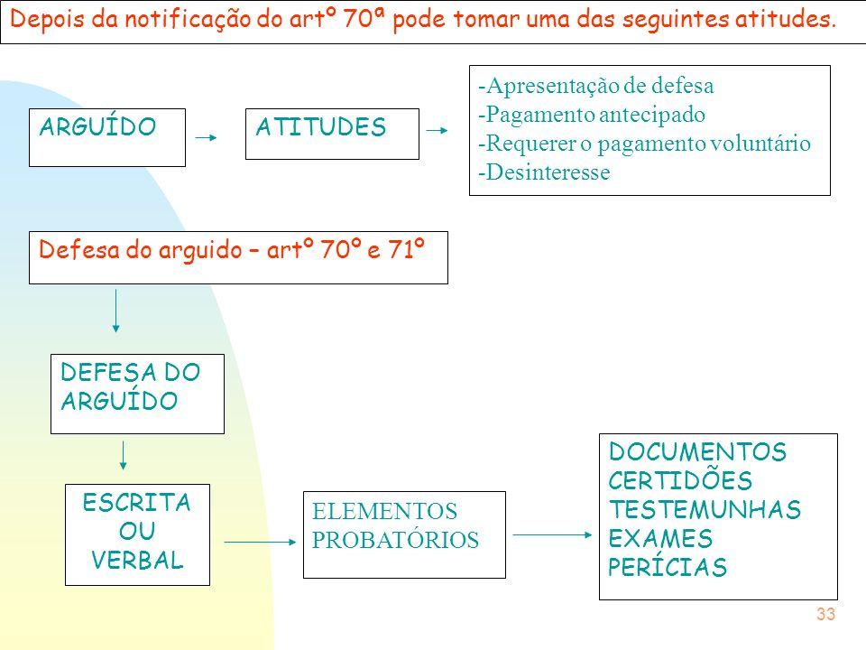 33 ARGUÍDOATITUDES -Apresentação de defesa -Pagamento antecipado -Requerer o pagamento voluntário -Desinteresse ESCRITA OU VERBAL ELEMENTOS PROBATÓRIO