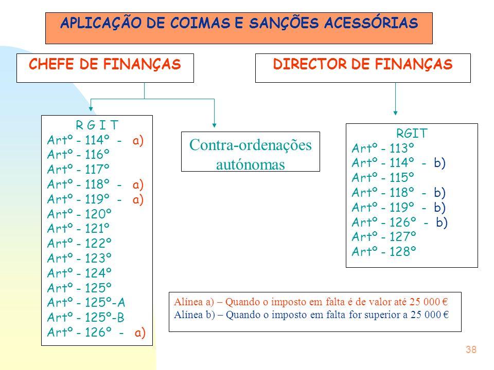38 APLICAÇÃO DE COIMAS E SANÇÕES ACESSÓRIAS CHEFE DE FINANÇASDIRECTOR DE FINANÇAS R G I T Artº - 114º - a) Artº - 116º Artº - 117º Artº - 118º - a) Ar