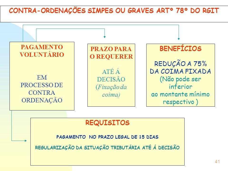41 CONTRA-ORDENAÇÕES SIMPES OU GRAVES ARTº 78º DO RGIT PAGAMENTO VOLUNTÁRIO EM PROCESSO DE CONTRA ORDENAÇÃO PRAZO PARA O REQUERER ATÉ Á DECISÃO (Fixaç