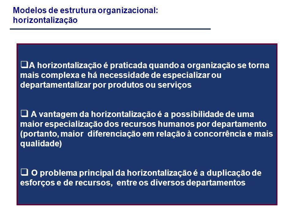 Modelos de estrutura organizacional: horizontalização A horizontalização é praticada quando a organização se torna mais complexa e há necessidade de e