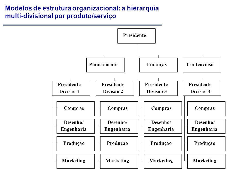 Presidente PlaneamentoContenciosoFinanças Presidente Divisão 1 Presidente Divisão 2 Presidente Divisão 3 Presidente Divisão 4 Compras Desenho/ Engenha