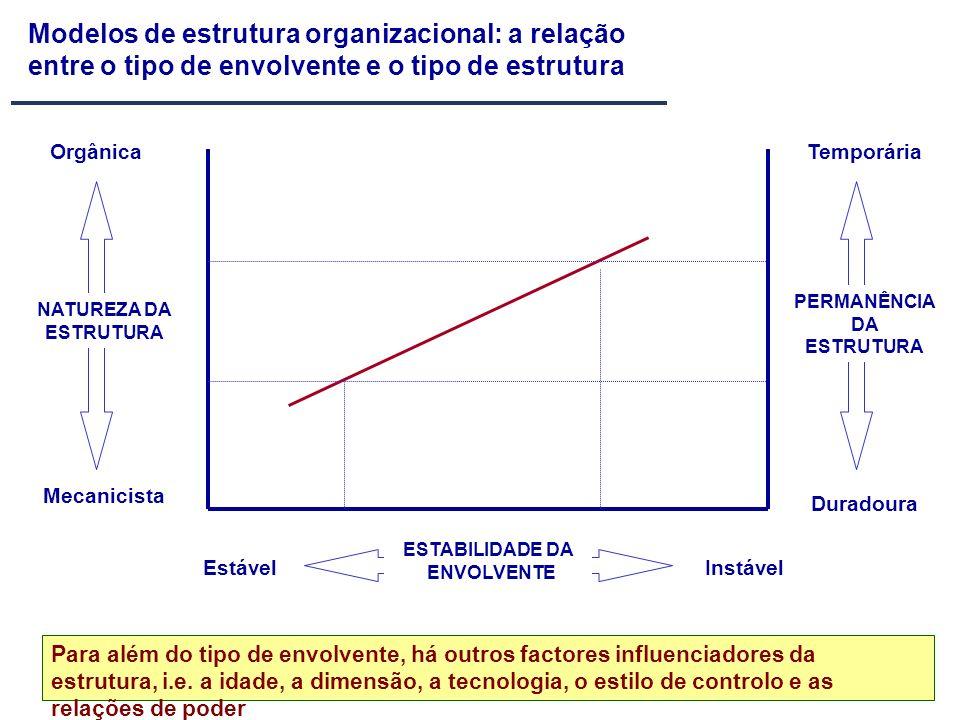 Modelos de estrutura organizacional: a relação entre o tipo de envolvente e o tipo de estrutura ESTABILIDADE DA ENVOLVENTE EstávelInstável NATUREZA DA