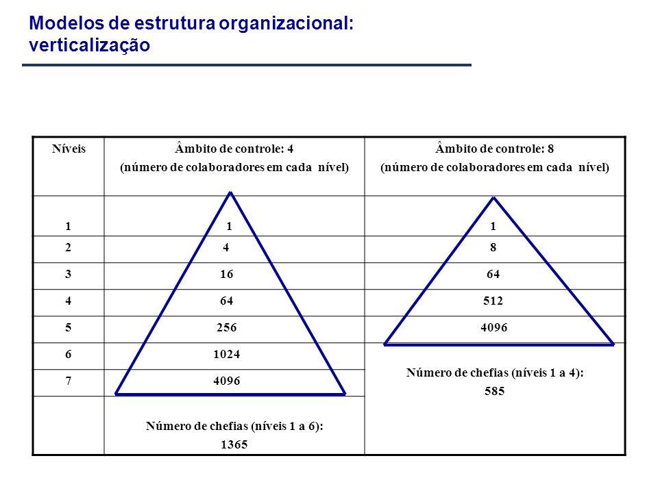 Modelos de estrutura organizacional: verticalização NíveisÂmbito de controle: 4 (número de colaboradores em cada nível) Âmbito de controle: 8 (número