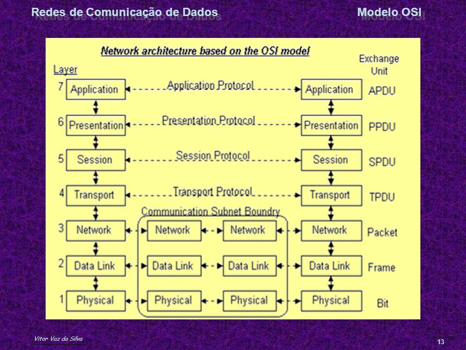 Vitor Vaz da Silva Redes de Comunicação de DadosModelo OSI 13