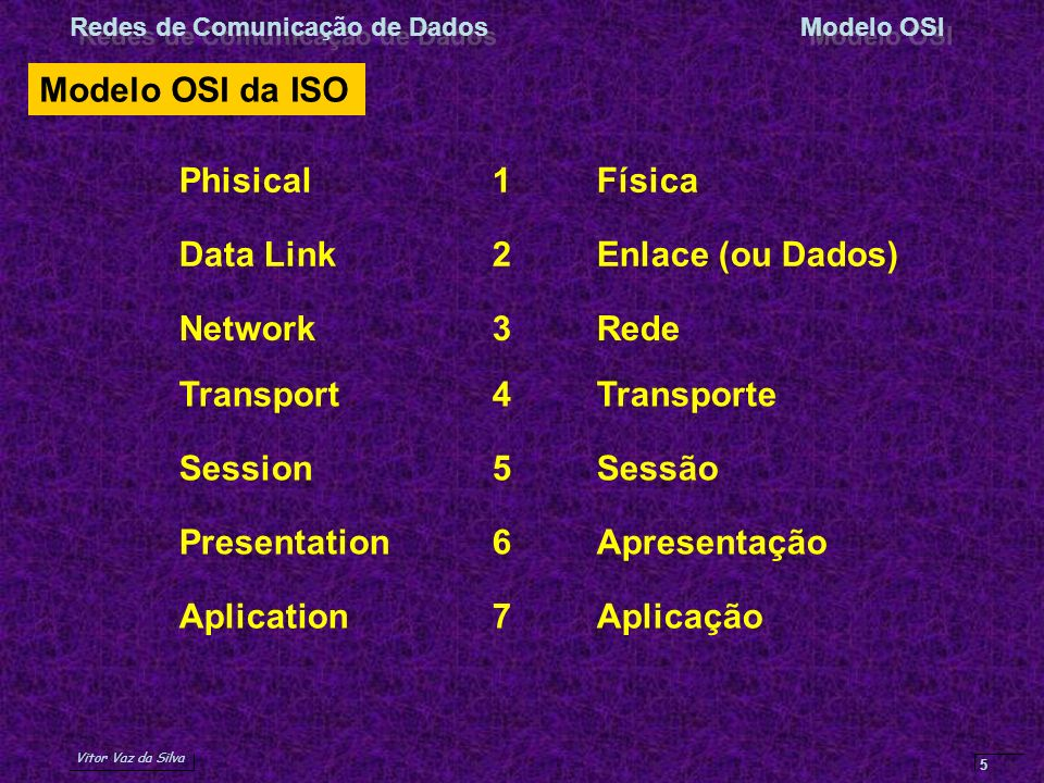 Vitor Vaz da Silva Redes de Comunicação de DadosModelo OSI 5 Modelo OSI da ISO Data Link2Enlace (ou Dados) Network3Rede Phisical1Física Transport4Tran