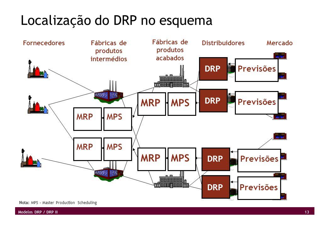 13 Modelos DRP / DRP II Localização do DRP no esquema MercadoDistribuidores Fábricas de produtos acabados Fábricas de produtos intermédios Previsões D