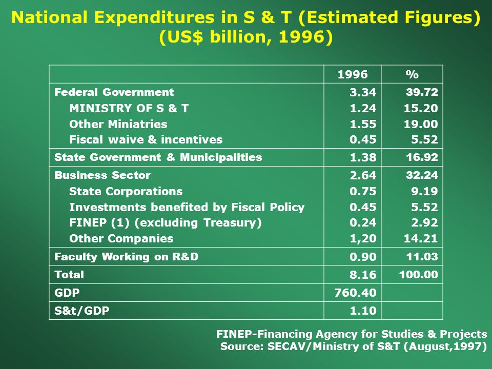 National Expenditures in S & T (Estimated Figures) (US$ billion, 1996) 1996% Federal Government MINISTRY OF S & T Other Miniatries Fiscal waive & incentives 3.34 1.24 1.55 0.45 39.72 15.20 19.00 5.52 State Government & Municipalities 1.38 16.92 Business Sector State Corporations Investments benefited by Fiscal Policy FINEP (1) (excluding Treasury) Other Companies 2.64 0.75 0.45 0.24 1,20 32.24 9.19 5.52 2.92 14.21 Faculty Working on R&D 0.90 11.03 Total 8.16 100.00 GDP760.40 S&t/GDP1.10 FINEP-Financing Agency for Studies & Projects Source: SECAV/Ministry of S&T (August,1997)