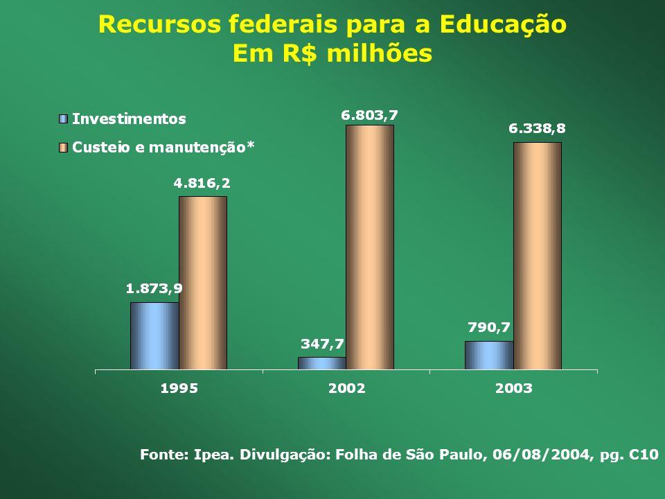 Recursos federais para a Educação Em R$ milhões Fonte: Ipea. Divulgação: Folha de São Paulo, 06/08/2004, pg. C10