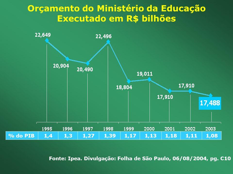 Orçamento do Ministério da Educação Executado em R$ bilhões % do PIB1,41,31,271,391,171, 131,181,111,08