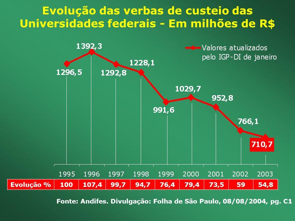 Evolução das verbas de custeio das Universidades federais - Em milhões de R$ Evolução %100107,499,794,776,479,473,55954,8 Fonte: Andifes. Divulgação: