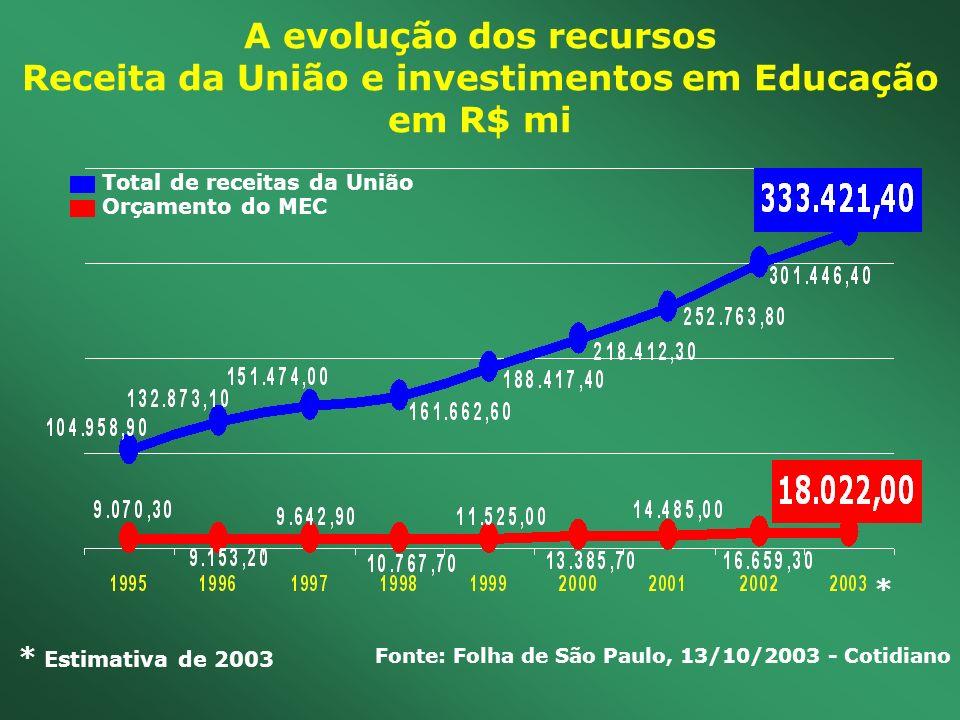 Fonte: Folha de São Paulo, 13/10/2003 - Cotidiano A evolução dos recursos Receita da União e investimentos em Educação em R$ mi Total de receitas da U