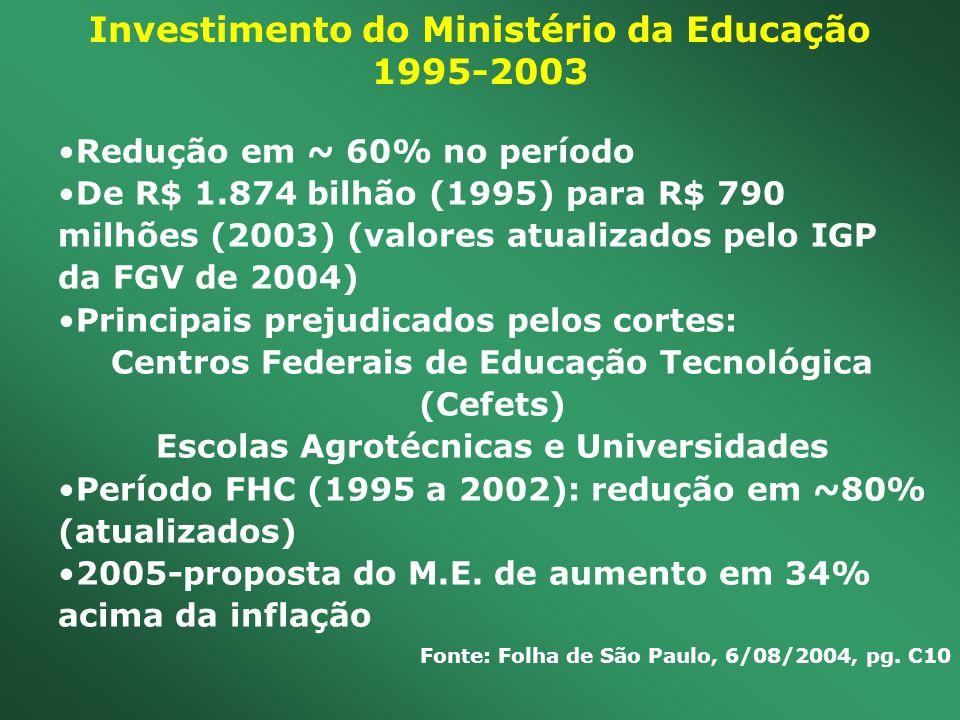 Investimento do Ministério da Educação 1995-2003 Redução em ~ 60% no período De R$ 1.874 bilhão (1995) para R$ 790 milhões (2003) (valores atualizados