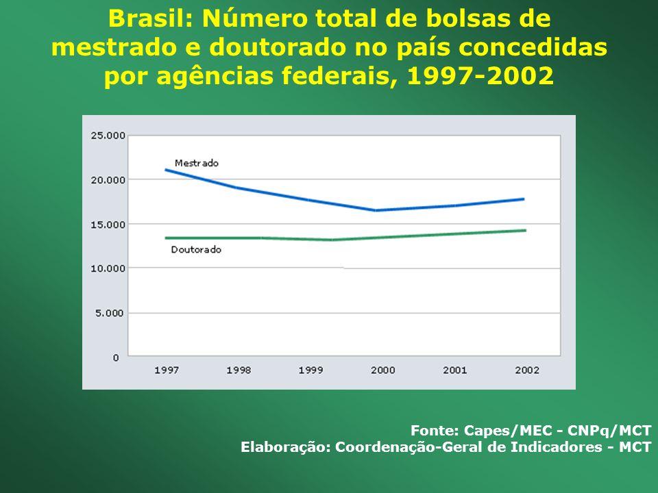 Brasil: Número total de bolsas de mestrado e doutorado no país concedidas por agências federais, 1997-2002 Fonte: Capes/MEC - CNPq/MCT Elaboração: Coo