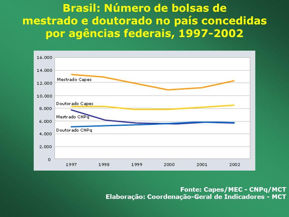 Brasil: Número de bolsas de mestrado e doutorado no país concedidas por agências federais, 1997-2002 Fonte: Capes/MEC - CNPq/MCT Elaboração: Coordenaç