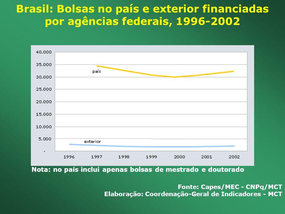 Brasil: Bolsas no país e exterior financiadas por agências federais, 1996-2002 Nota: no país inclui apenas bolsas de mestrado e doutorado Fonte: Capes