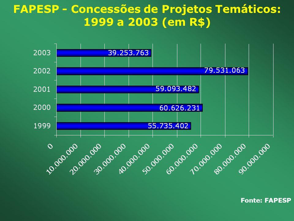 FAPESP - Concessões de Projetos Temáticos: 1999 a 2003 (em R$) Fonte: FAPESP