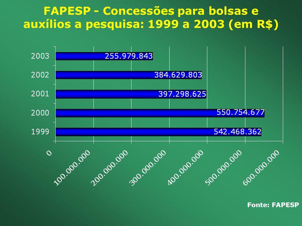 FAPESP - Concessões para bolsas e auxílios a pesquisa: 1999 a 2003 (em R$) Fonte: FAPESP