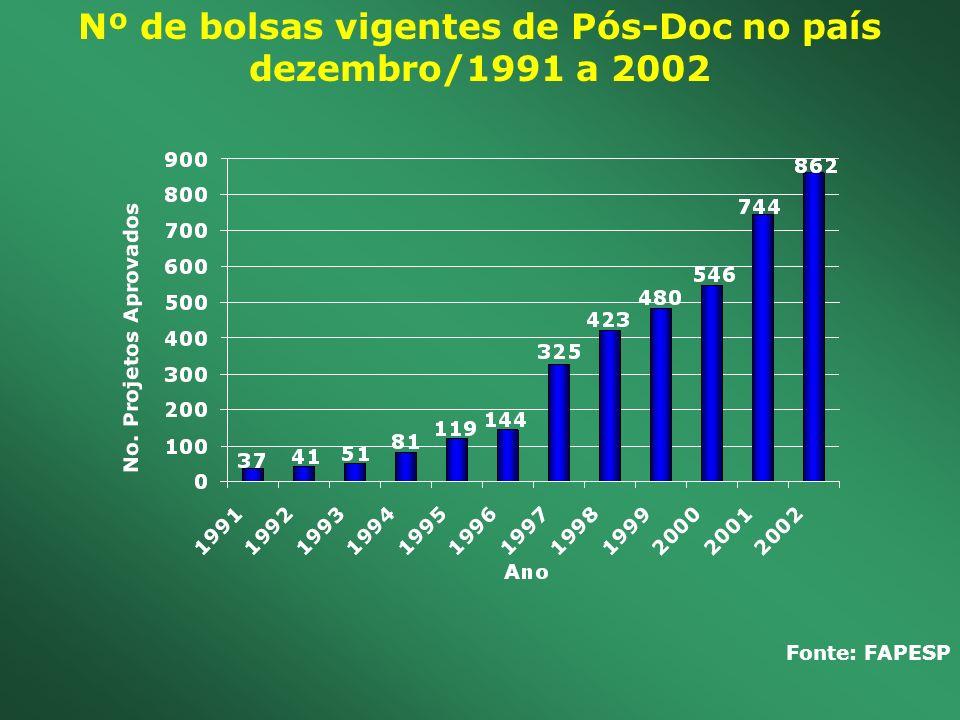 Nº de bolsas vigentes de Pós-Doc no país dezembro/1991 a 2002 Fonte: FAPESP