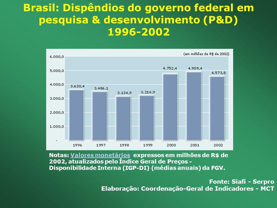 Brasil: Dispêndios do governo federal em pesquisa & desenvolvimento (P&D) 1996-2002 Fonte: Siafi - Serpro Elaboração: Coordenação-Geral de Indicadores