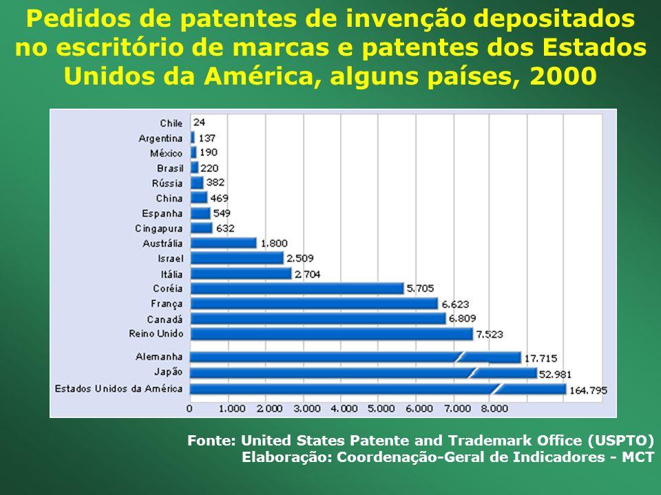 Pedidos de patentes de invenção depositados no escritório de marcas e patentes dos Estados Unidos da América, alguns países, 2000 Fonte: United States