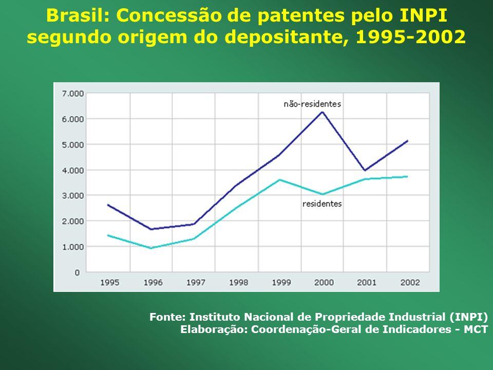 Brasil: Concessão de patentes pelo INPI segundo origem do depositante, 1995-2002 Fonte: Instituto Nacional de Propriedade Industrial (INPI) Elaboração
