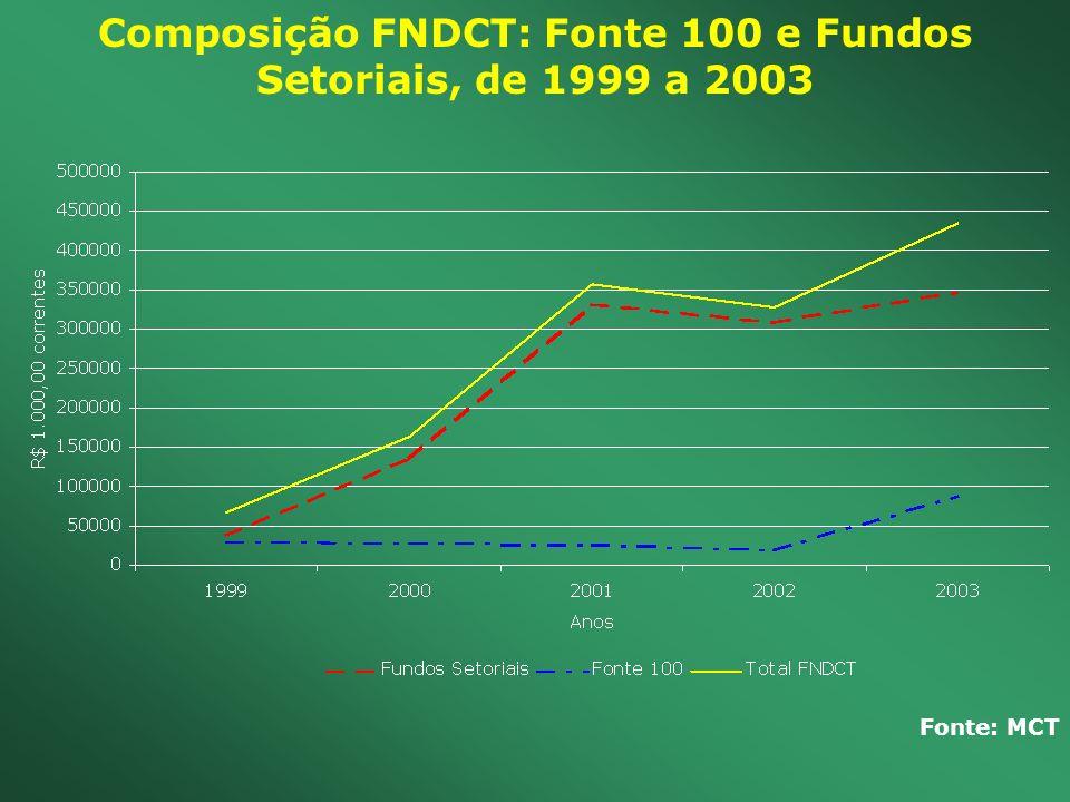 Composição FNDCT: Fonte 100 e Fundos Setoriais, de 1999 a 2003 Fonte: MCT