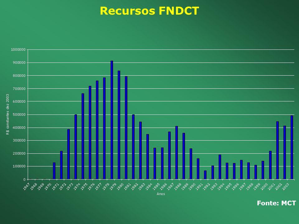 Recursos FNDCT Fonte: MCT