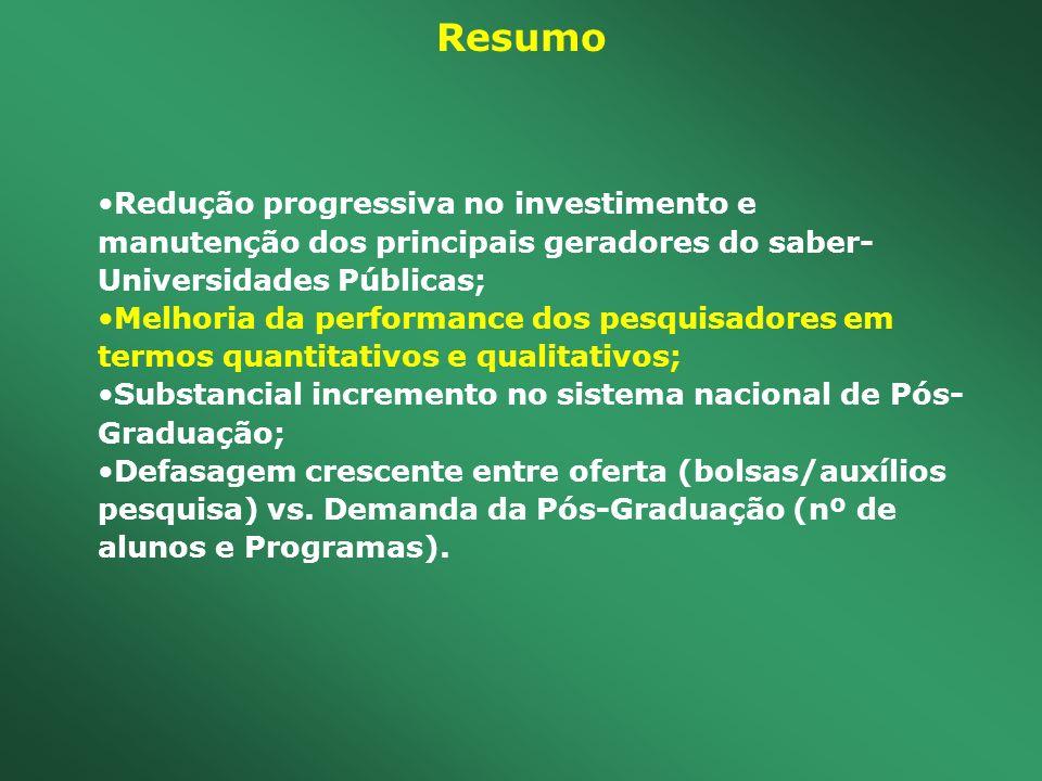Resumo Redução progressiva no investimento e manutenção dos principais geradores do saber- Universidades Públicas; Melhoria da performance dos pesquis