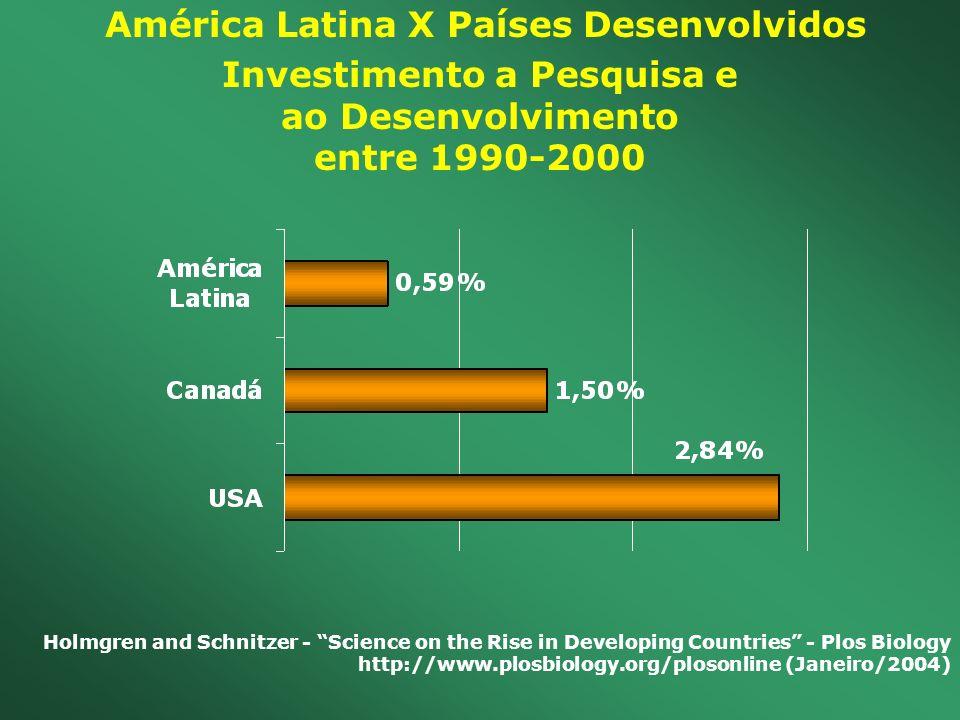 América Latina X Países Desenvolvidos Investimento a Pesquisa e ao Desenvolvimento entre 1990-2000 Holmgren and Schnitzer - Science on the Rise in Dev