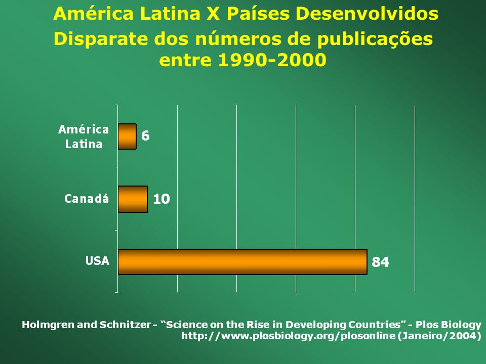 América Latina X Países Desenvolvidos Disparate dos números de publicações entre 1990-2000 Holmgren and Schnitzer - Science on the Rise in Developing Countries - Plos Biology http://www.plosbiology.org/plosonline (Janeiro/2004)