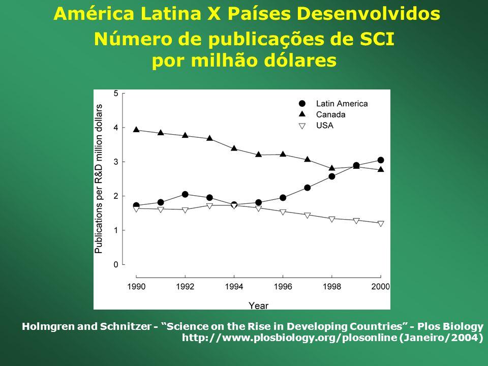 América Latina X Países Desenvolvidos Número de publicações de SCI por milhão dólares Holmgren and Schnitzer - Science on the Rise in Developing Count