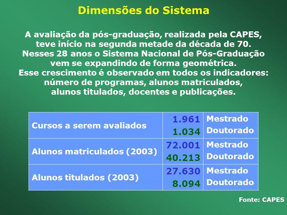 Dimensões do Sistema A avaliação da pós-graduação, realizada pela CAPES, teve início na segunda metade da década de 70. Nesses 28 anos o Sistema Nacio