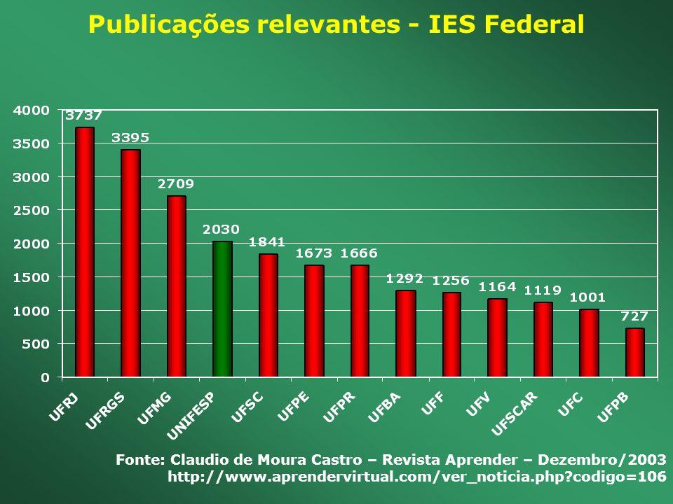 Publicações relevantes - IES Federal Fonte: Claudio de Moura Castro – Revista Aprender – Dezembro/2003 http://www.aprendervirtual.com/ver_noticia.php?