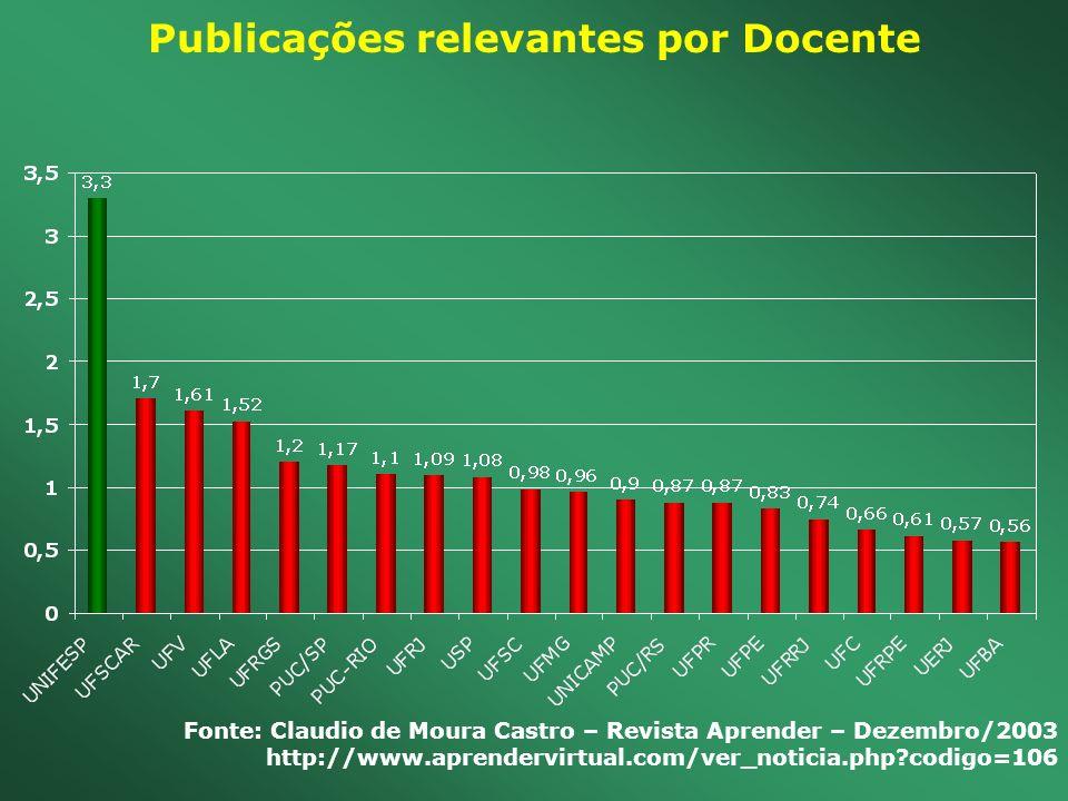 Publicações relevantes por Docente Fonte: Claudio de Moura Castro – Revista Aprender – Dezembro/2003 http://www.aprendervirtual.com/ver_noticia.php?co